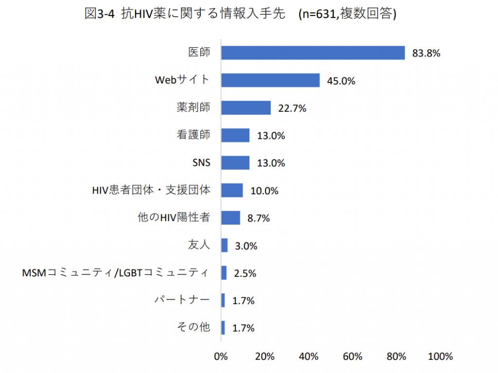 図3-4  抗HIV薬に関する情報入手先 (n=631,複数回答)