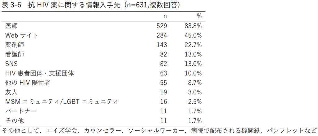 表3-6 抗HIV薬に関する情報入手先 (n=631,複数回答)