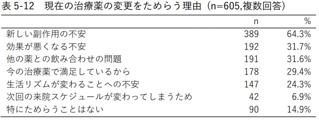 表5-12 現在の治療薬の変更をためらう理由 (n=605,複数回答)