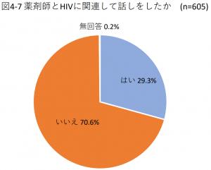 図4-7 薬剤師とHIVに関連して話しをしたか(n=605)